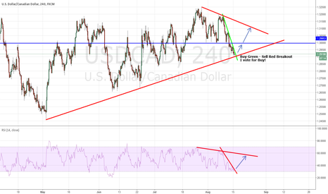 USDCAD: USDCAD Breakouts to watch