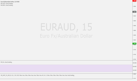 EURAUD: EURAUD BEARISH BAT - 15m