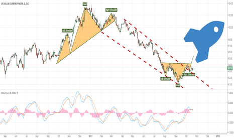 DXY: DXY will turn into bullish if head and shoulder bottom formed