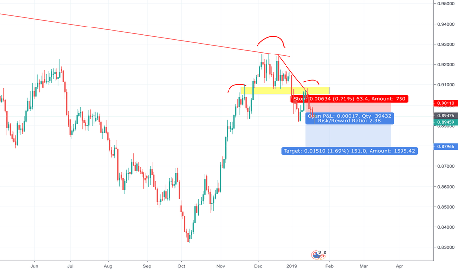 NZDCAD: NZDCAD Heads and Shoulders play out