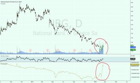NBG: Massive amount of Buying