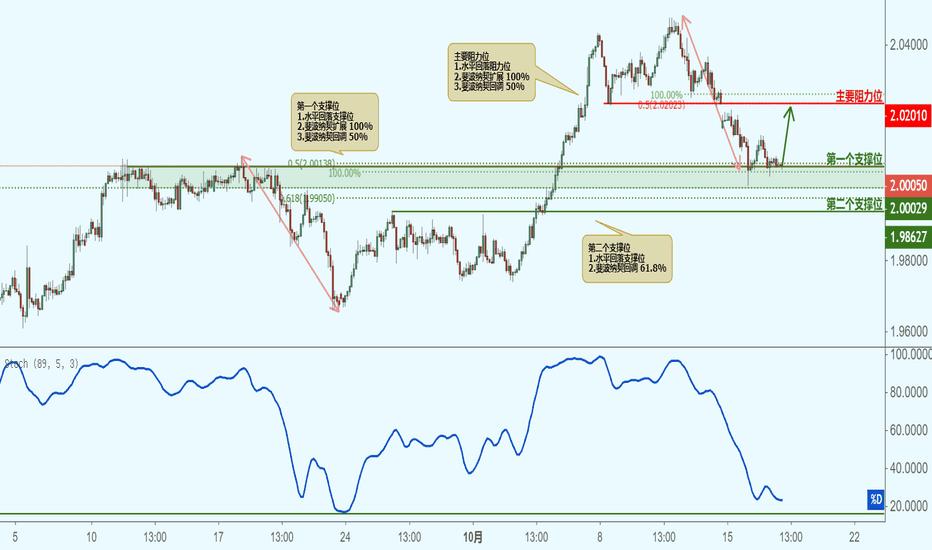 GBPNZD: GBPNZD 英镑兑纽元(2小时图)-接近支撑位,反弹上涨!