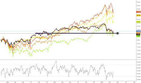 UKX: FTSE 100 / INDEXOLOGY Mark 3 Quarterly re-set?