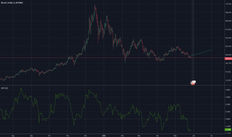 BTCUSD: BTC: $9K Potential in July