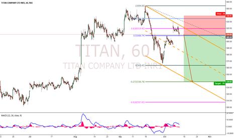 TITAN: Titan - Potential Short Setup