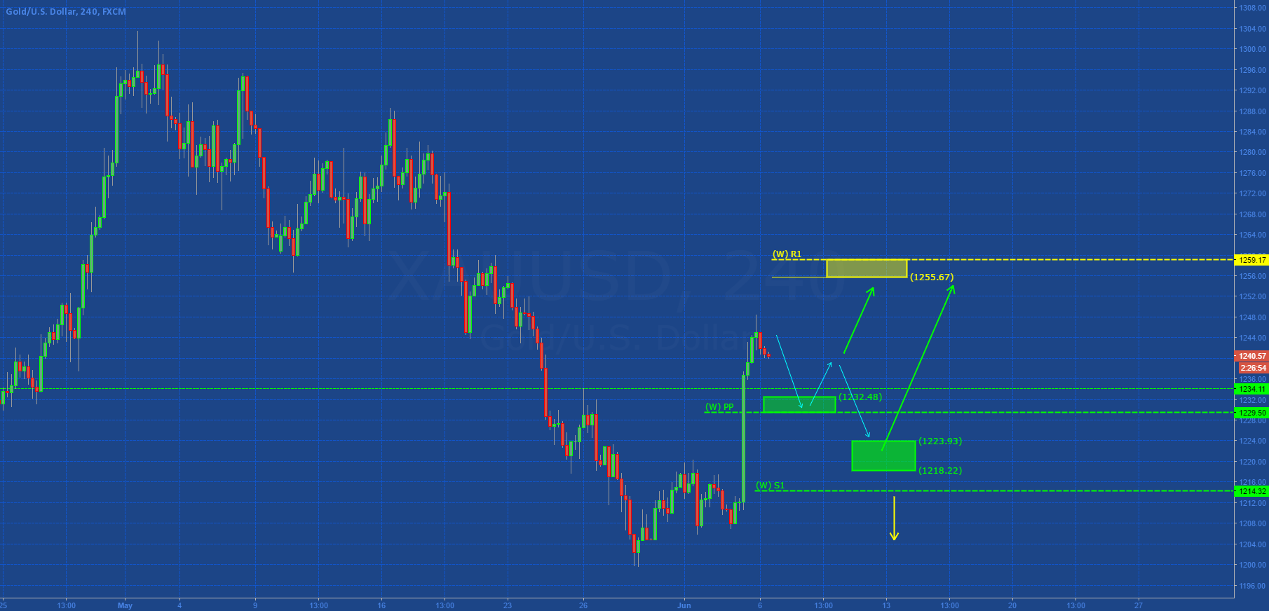 GOLD: CONSOLIDATION