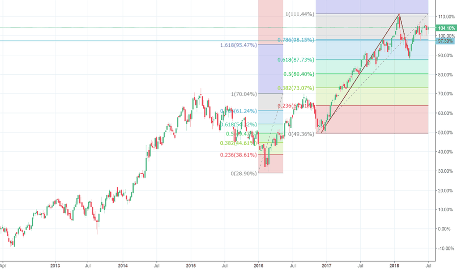 NIFTY: Nifty power full uptrend is coming after its 61.8 retracement