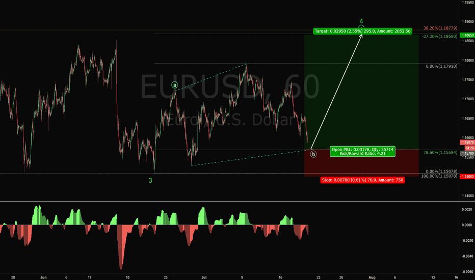 EURUSD: EURUSD Long Trade Setup