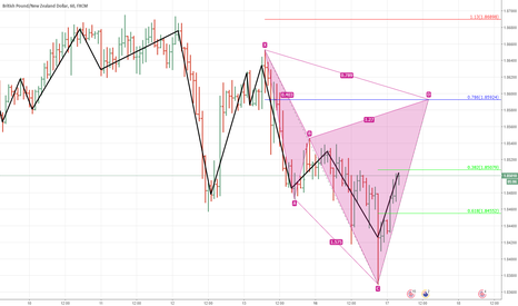 GBPNZD: gbpnzd.1h.cypher