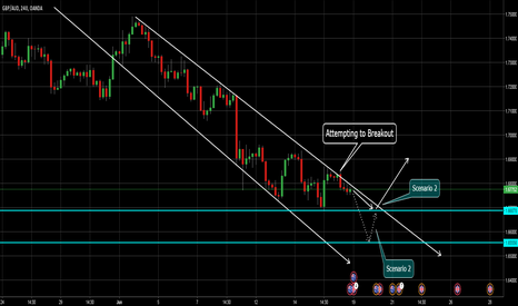 GBPAUD: Break of Channel on RBA meet?