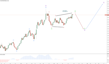 EURGBP: EUR/GBP – Bearish Intermediate (C)