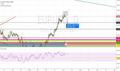 EURUSD: EURUSD Price Rejection