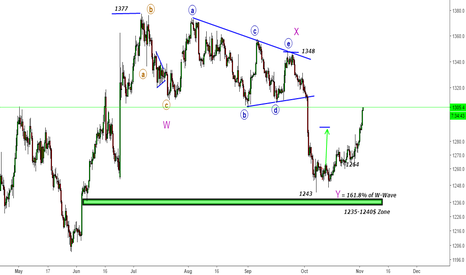 GC1!: Gold- Up-Up & Away at 1305$