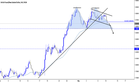 GBPNZD: potential Double top on GBPNZD (sell setup)