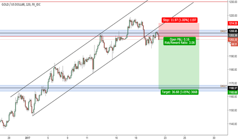 XAUUSD: Gold shorts in play, back below key level and ascending channel
