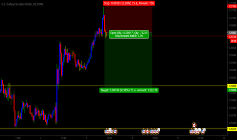 USDCAD: usdcad shorting