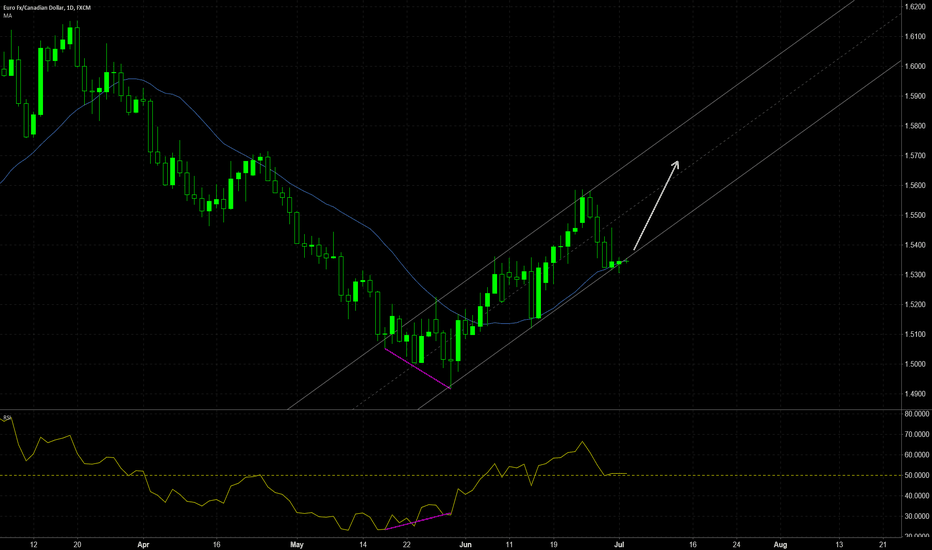 EURCAD: EURCAD trend trade opportunity