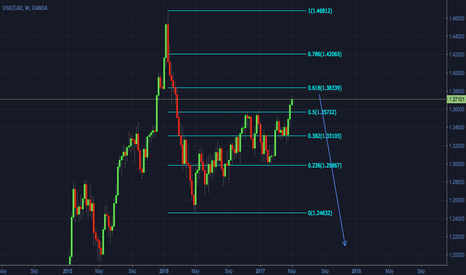 USDCAD: USDCAD - Weekly overview - Structure