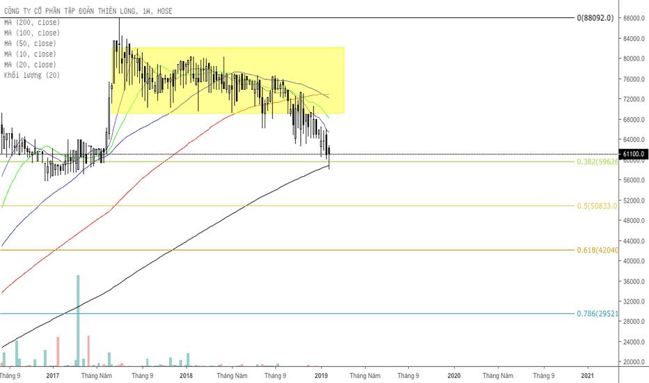 TLG: TLG giá break xuống sau vùng giá tích luỹ