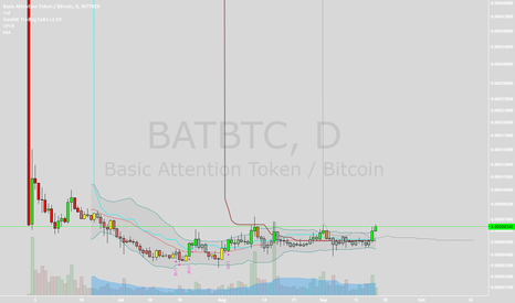BATBTC: Thinking BAT ( Basic Attention Token ) Will follow XEL and EDG