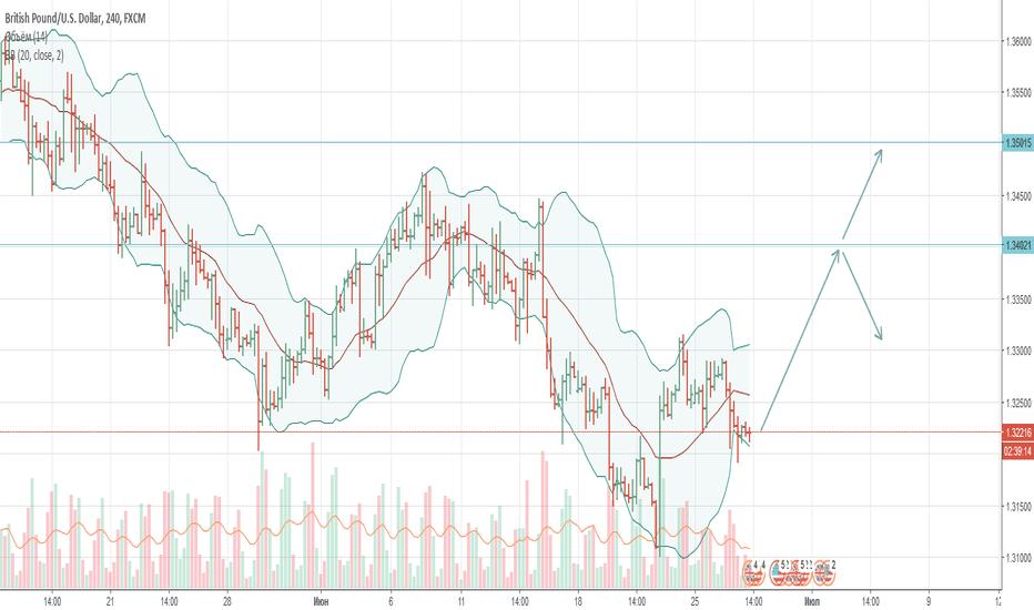 GBPUSD: Длинная по GBP/USD