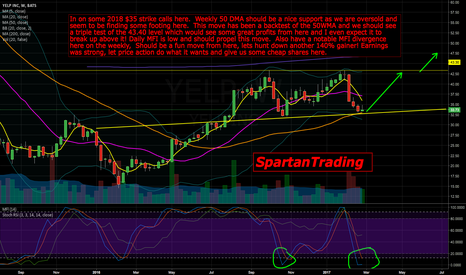 YELP: $YELP Weekly chart, looking strong.