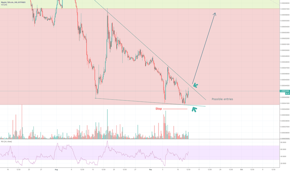 XRPBTC: Ripple | Possible Breakout Coming Up [XRP/BTC]