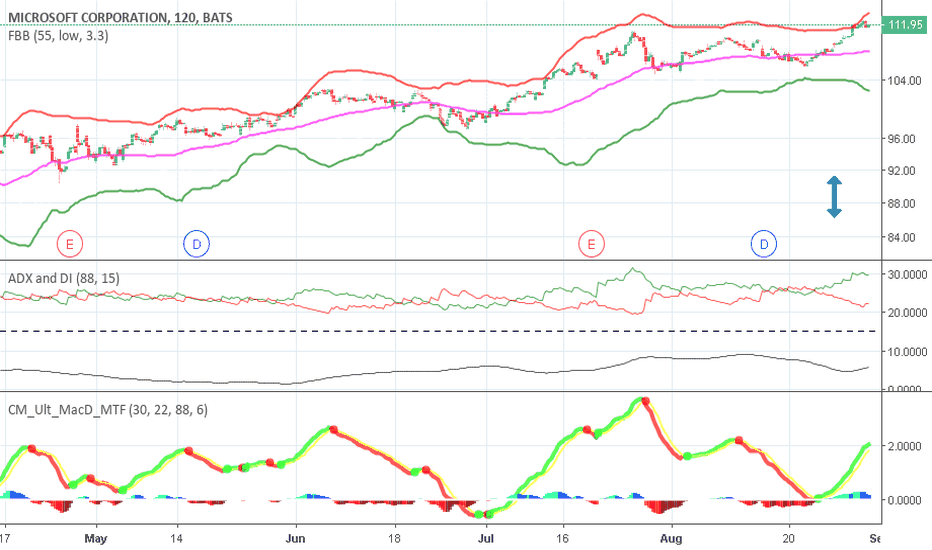 MSFT: Microsoft pumped $MSFT