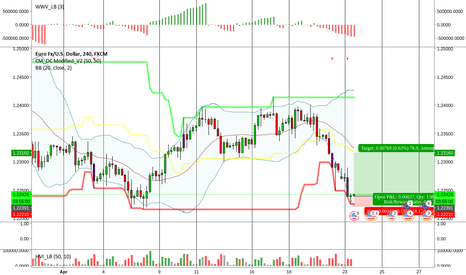 EURUSD: EURUSD Buy (4hr TF)