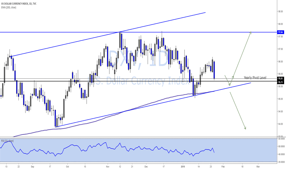 DXY: DXY WEEKLY OUTLOOK – 1/27/2019