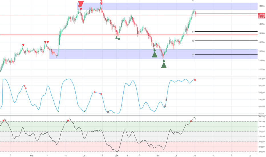 AUDNZD: AUD/NZD - Weakness at a supply area
