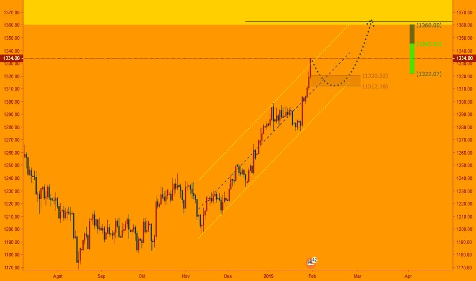 XAUUSD: XAUUSD - Rencana Trading Gold Februari 2019