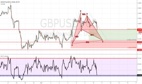 GBPUSD: GU Potential BUllish Bat