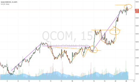 QCOM: QUALCOMM INC. ALERT