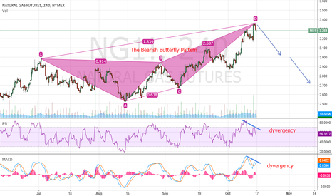 NG1!: Natual Gas ready to short
