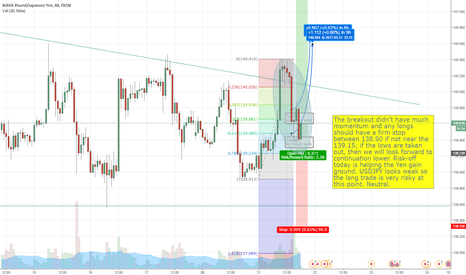 GBPJPY: GBPJPY Update - Going Neutral