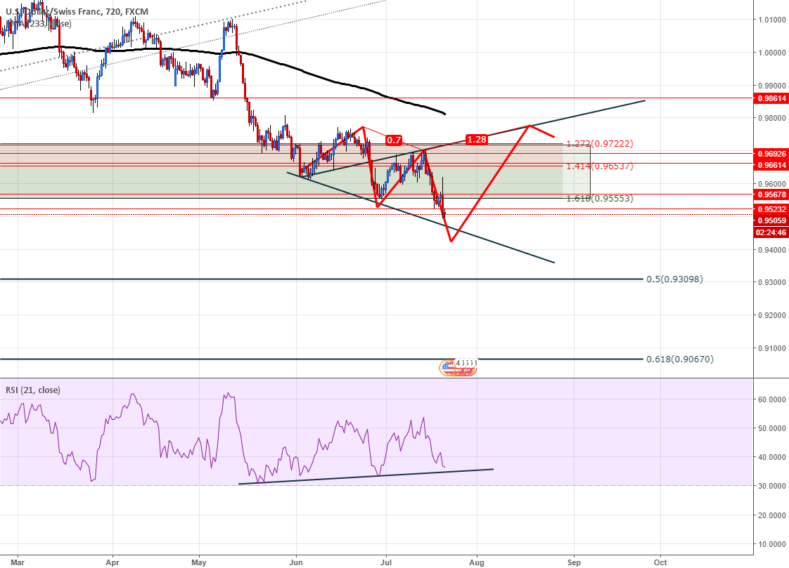USDCHF pot ww coming
