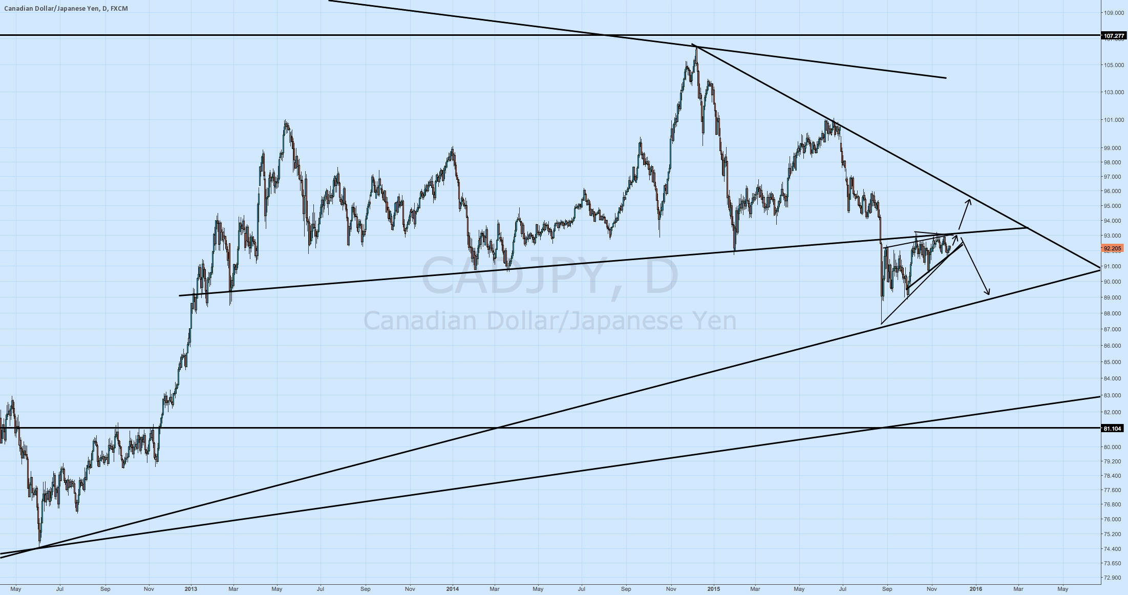 CADJPY is something to watch. Prepare now for a move in December