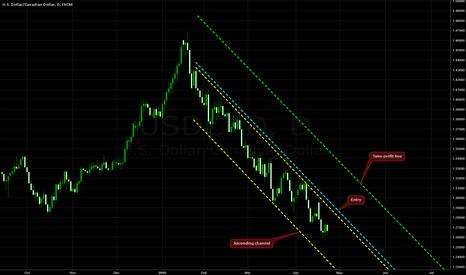 USDCAD: Descending Channel on USD/CAD @ D1