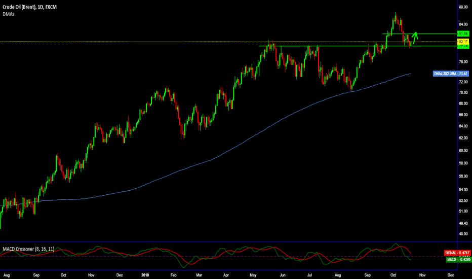 UKOIL: LONG_Brent Crude 82.5-83 Levels & MCX 5300 level