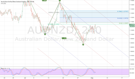 AUDNZD: $AUDNZD Bullish for big bear