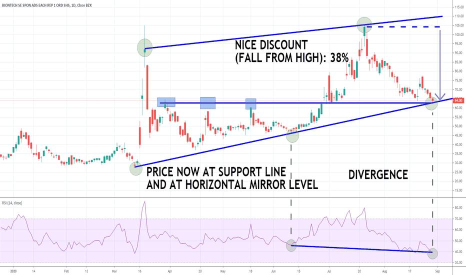 Bntx Stock Price And Chart Nasdaq Bntx Tradingview