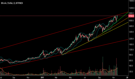 BTCUSD: BTCUSD lines on the chart.