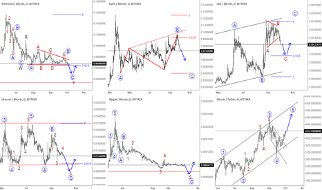 ETHBTC: BitCoin May Continue To Rise