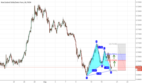 NZDCHF: Bullish Gartley