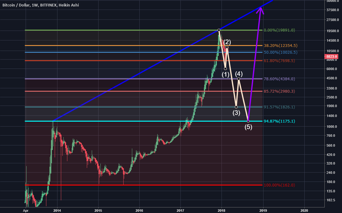 BTC Gets Wrecked Scenario Before an Epic Run