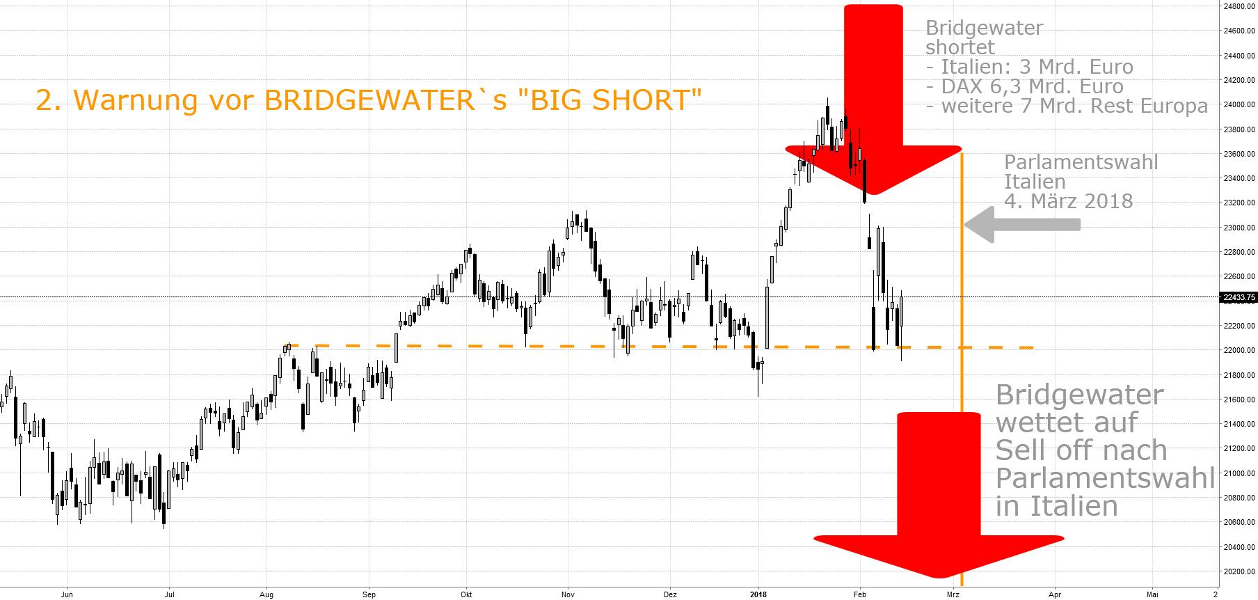 "2. Warnung vor BRIDGEWATER´s ""Big Short"""