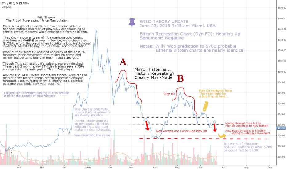 ETHUSD: BTC- ETH - Hyo Cloud slowing Price - Drop should Resume
