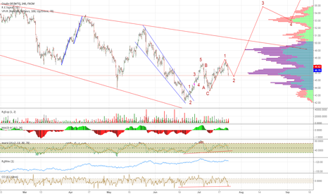 USOIL: Oil Will Move Up Fast From Here