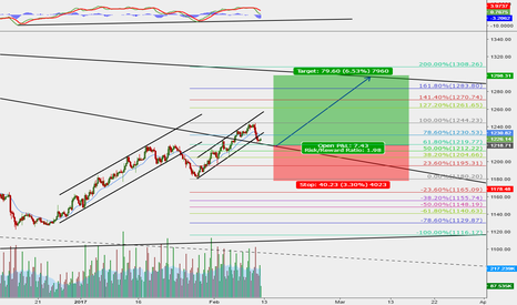 XAUUSD: Fifth wave on GOLD